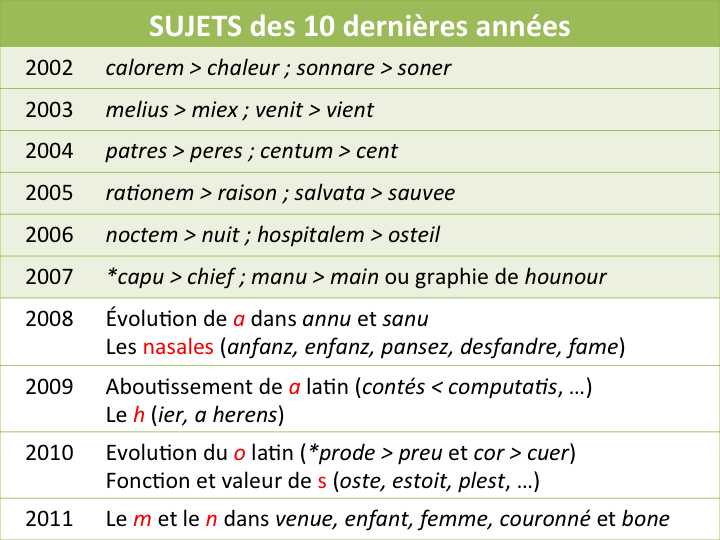 ancien francais la phon 233 tique au capes de lettres modernes