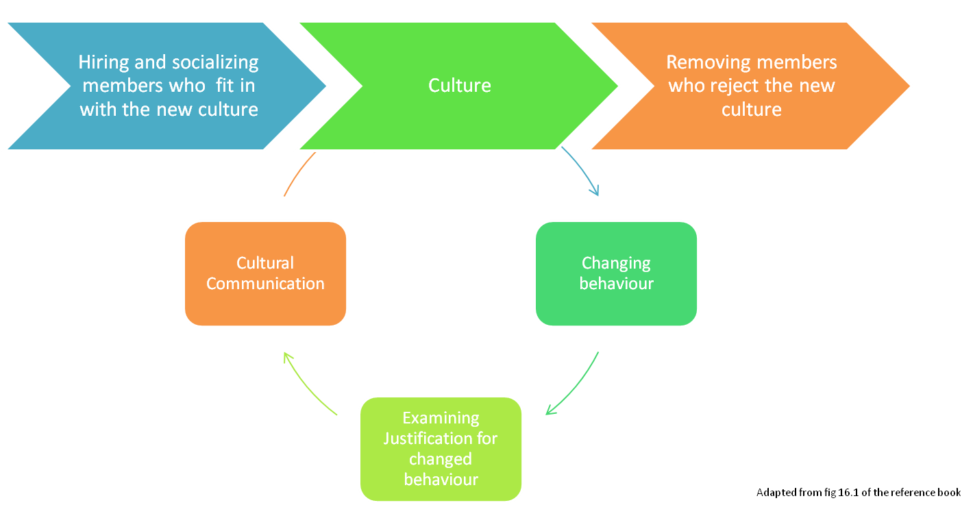 organizational culture inventory (oci) survey essay The organisational culture inventory - oci - is used to measure and describe culture during a culture audit or as part of a change management programme.