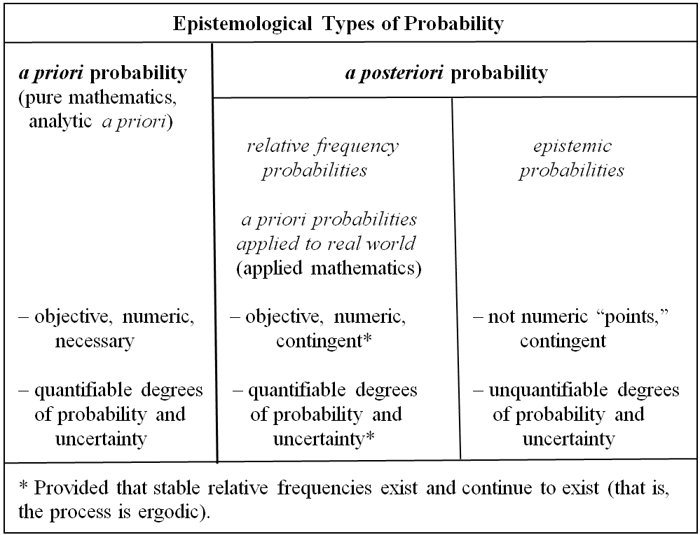 a priori a posteriori differences essay A priori metaphysical morality anthropology derived from a posteriori to first understand the fundamental differences between the two.