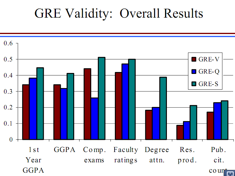 gre colleges Not all colleges offer credit based on clep tests, and different colleges offer different amounts of credit for gre subject tests measure your knowledge in.