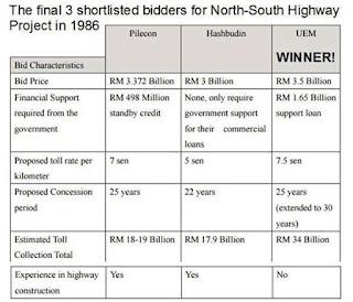 Projek Lebuhraya Utara Selatan Di Anugerah Kepada Pembida Tertinggi