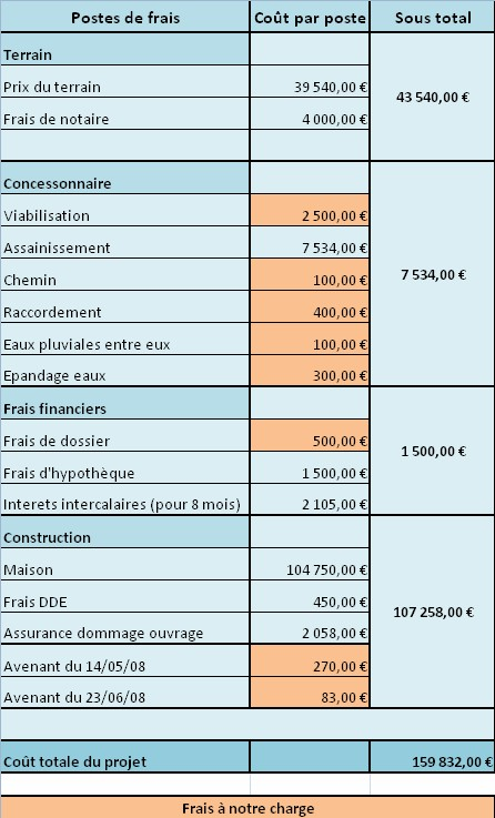 modele budget previsionnel construction maison document