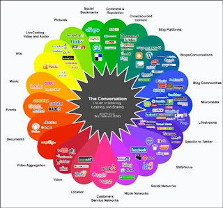 a color wheel of websites organized by type of site