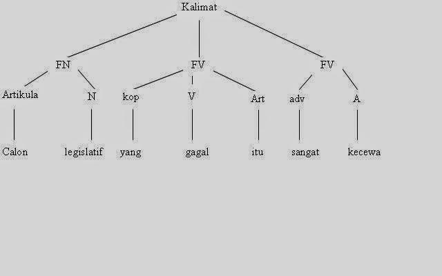 Windy yolanda bagan dan diagram pohon analisis kalimat bagan dan diagram pohon analisis kalimat ccuart Choice Image