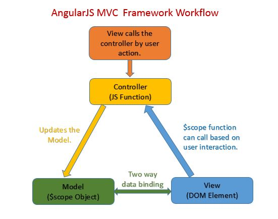 Angularjs mvc architecture java elegance ccuart Choice Image