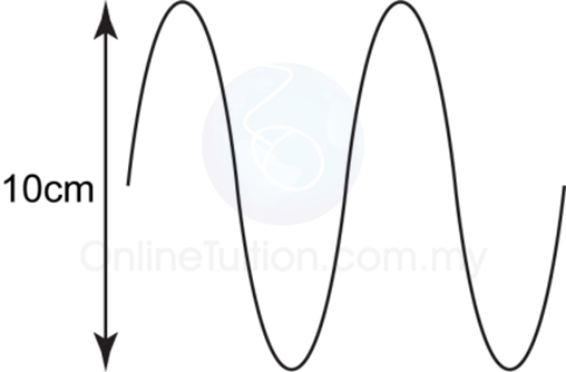 finding wavelength from diagram