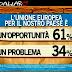 Sondaggio Ipsos per Ballarò: 61% degli italiani è europeista