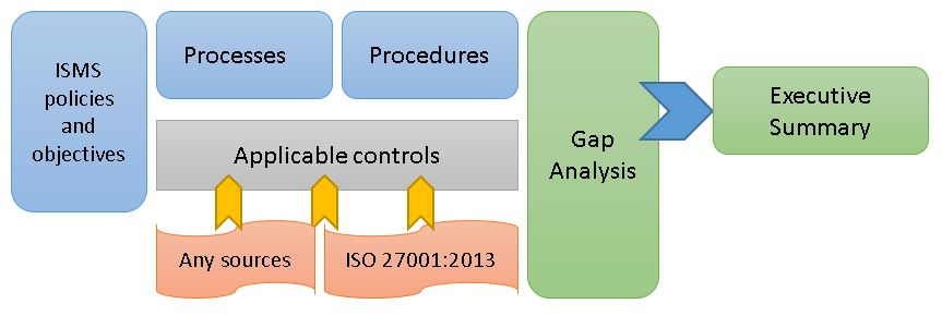 security and gap analysis The figure at right illustrates a gap analysis using an international information security standard to identify gaps within various risk areas the analysis makes the assumption that the organization either wants to take actions to be highly compliant with the standard or that the organization knows where along the continuum of.