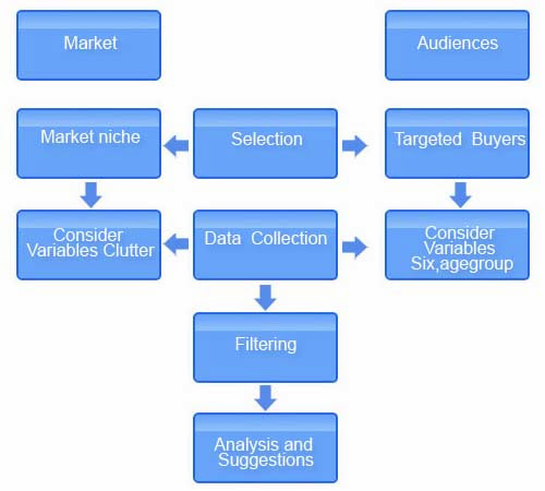 types of process analysis papers