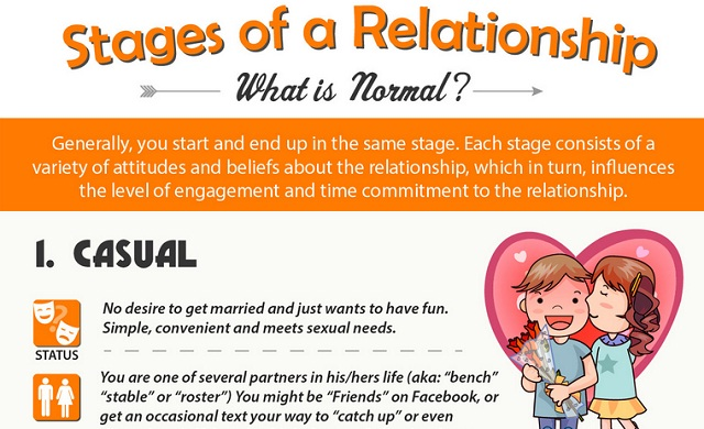 Stages of christian dating