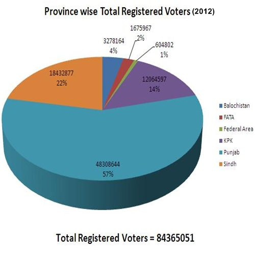province-wise-voters-in-pakistan