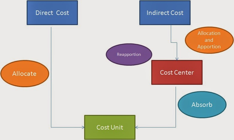 a critical evaluation of marginal and absorption costing Costs and costing techinques the different elements of costs are materials, labour and expenses absorption costing technique 2 marginal costing techigue.