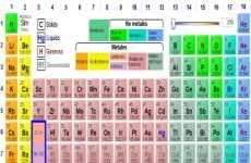 Ptable tabla peri dica de los elementos online for Ptable online