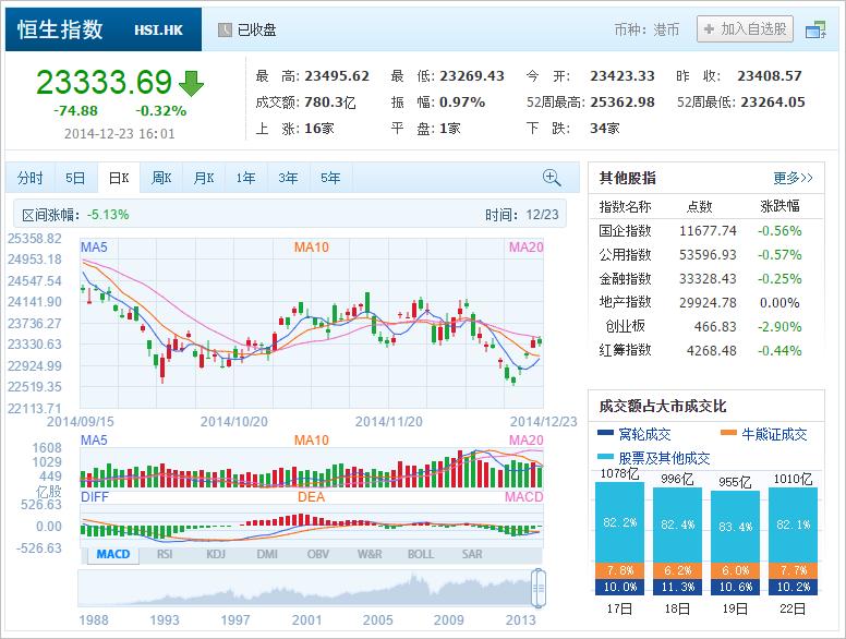 中国株コバンザメ投資 香港ハンセン指数20141223