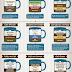 Aprenda a preparar vários tipos de cafés