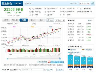 中国株コバンザメ投資 香港ハンセン指数20130116