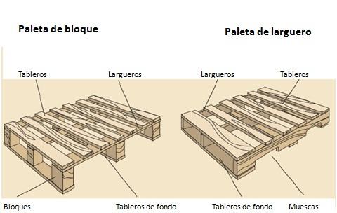Comercio internacional 12 diferentes tipos de paletas - Cuanto cuesta un palet de madera ...