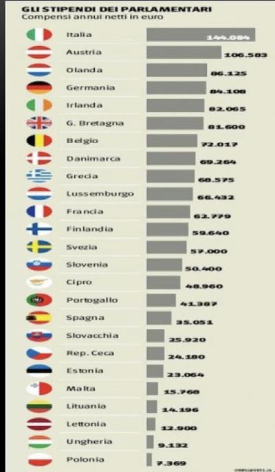 Sintomi di verit taglio stipendi dei parlamentari ecco for I parlamentari italiani