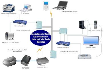 Modelo de Rede Doméstica de Internet Via Rede Elétrica