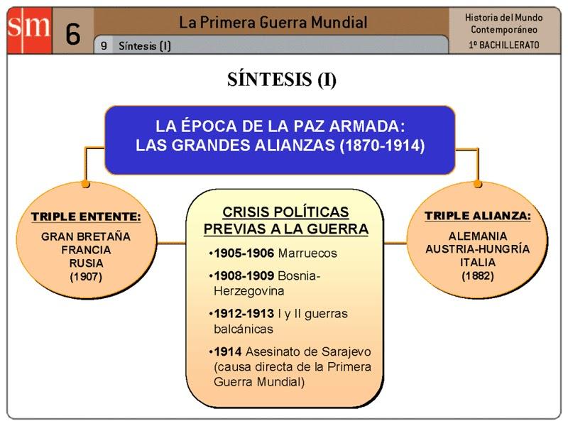 Guerra de la Paz la Paz Armada 1870-1914