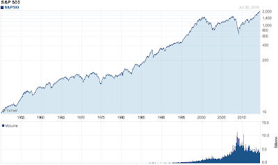 historical chart of S&P 500 Index