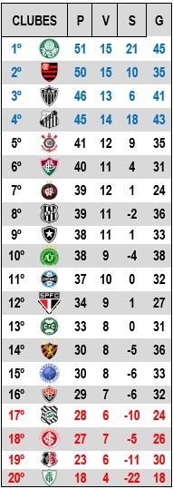 CAMPEONATO BRASILEIRO 2016 - 26ª RODADA