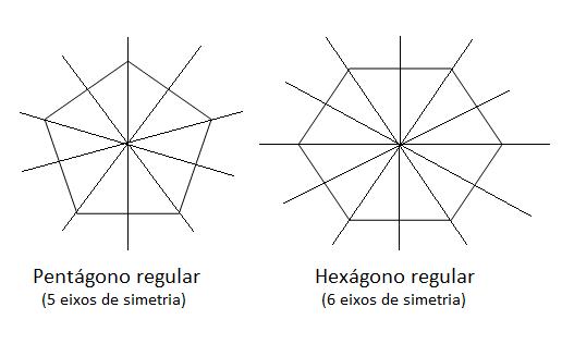 Simetria axial polígonos regulares