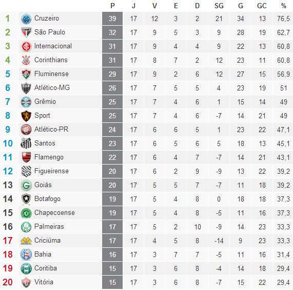 Classificação Campeonato Brasileiro Serie A  2014 /17° Rodada