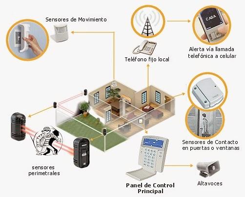 Sistemas de seguridad para casas