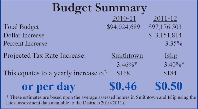 Hauppauge school district budget 2011-2012