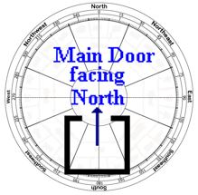 Feng shui and its effects 2016 main door facing north for Feng shui home entrance direction