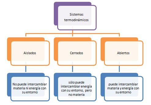 Como se clasifican los sistemas termodinamicos