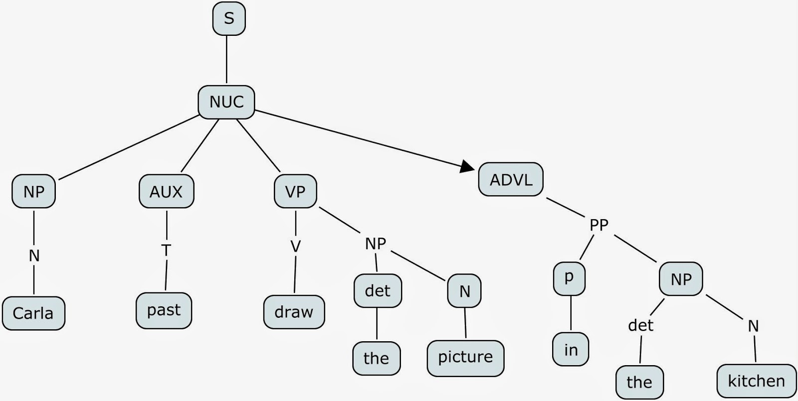 Exercises on determiners quantifiers and measure words syntax ii tree diagram for adverbials ccuart Image collections