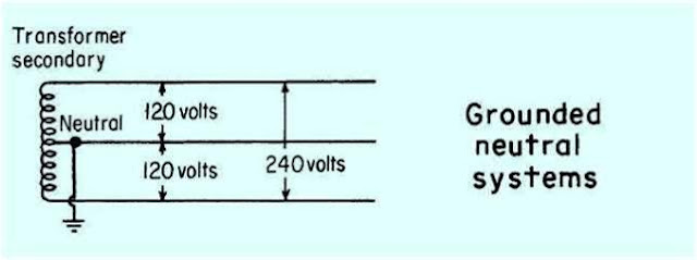 Single Phase System : Introduction to grounding system design part one