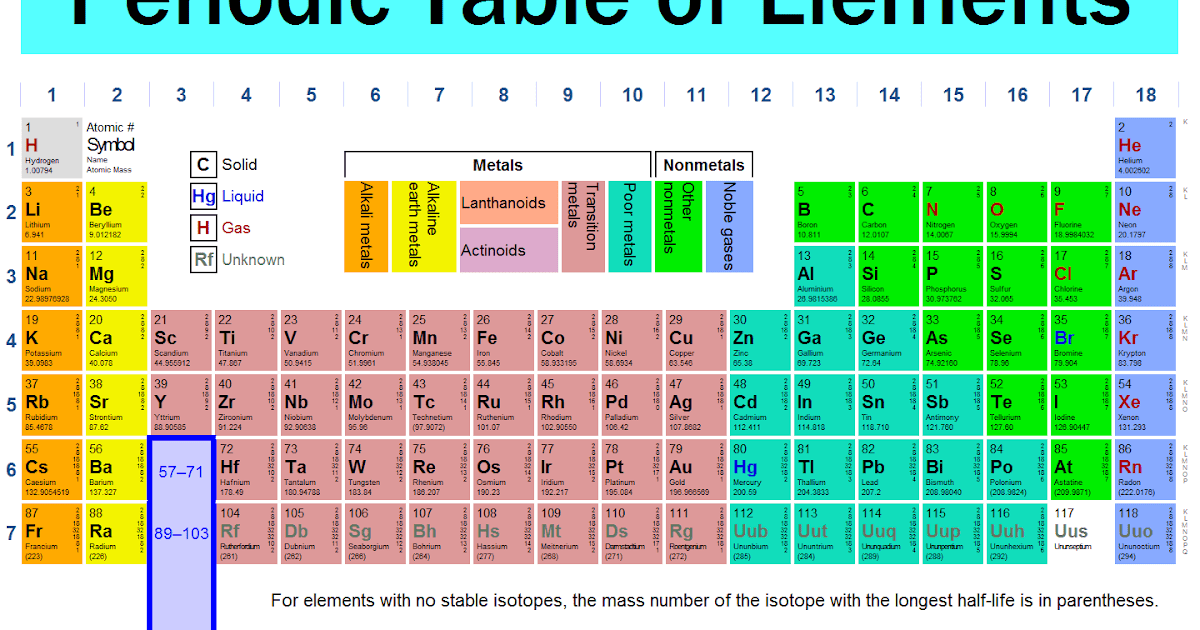 United five media creations names proposed for 2 new elements on periodic table - Table des elements periodiques ...