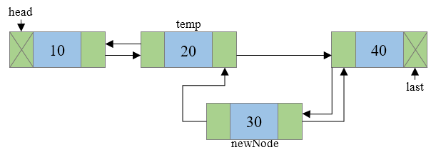 Insertion of new node in a doubly linked list