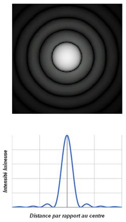 forme et luminosité de la tache de diffraction