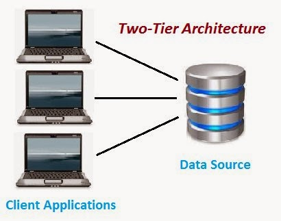 Software testing interview questions 2 difference for Architecture 2 tiers