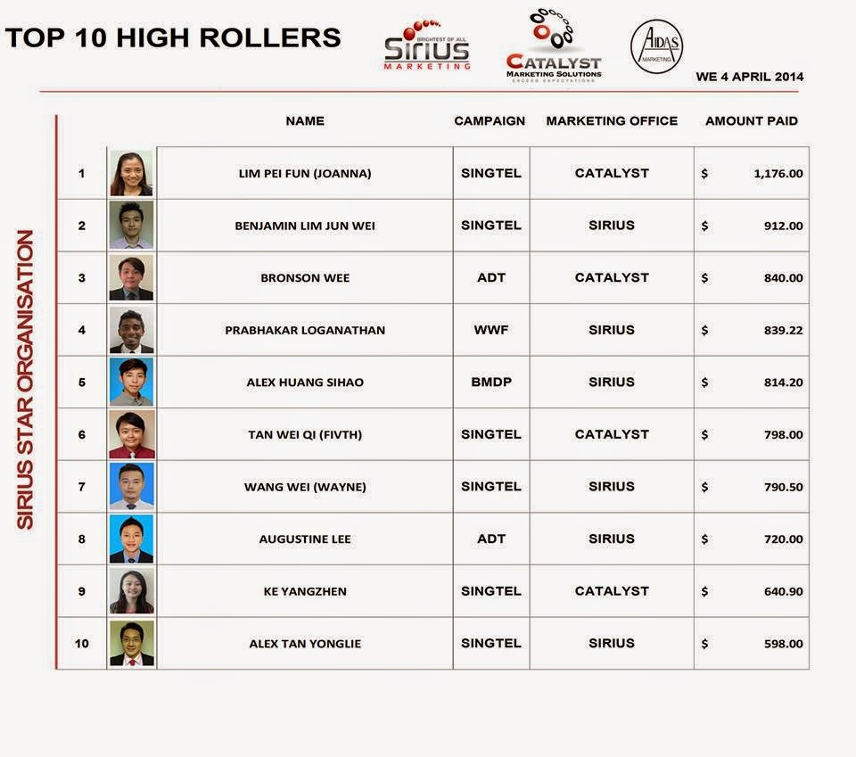 Sirius Star Marketing Singapore - April 2014 - Top High Rollers