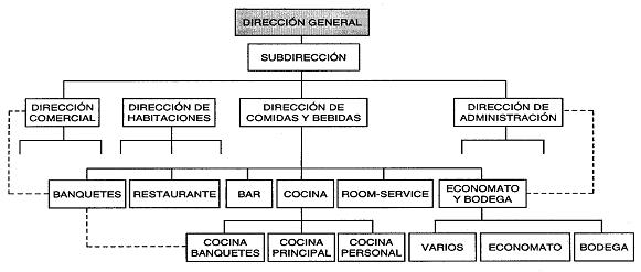 Clase mr1a heliopolis brigada del restaurante Areas de la cocina y sus funciones