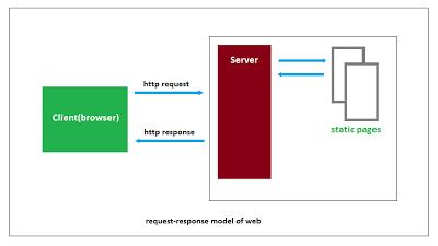 jsp-servlet-tutorials