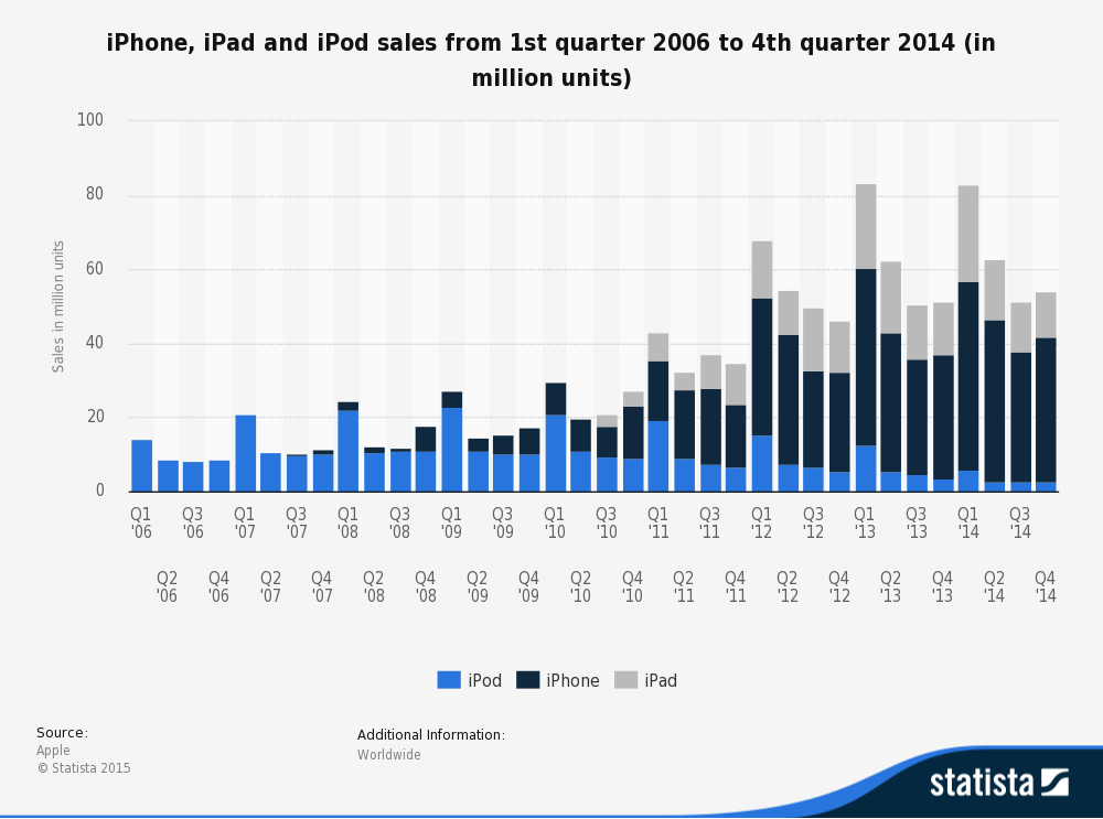 comparison chart of iPod sales vs Ipad sales vs IPad sales