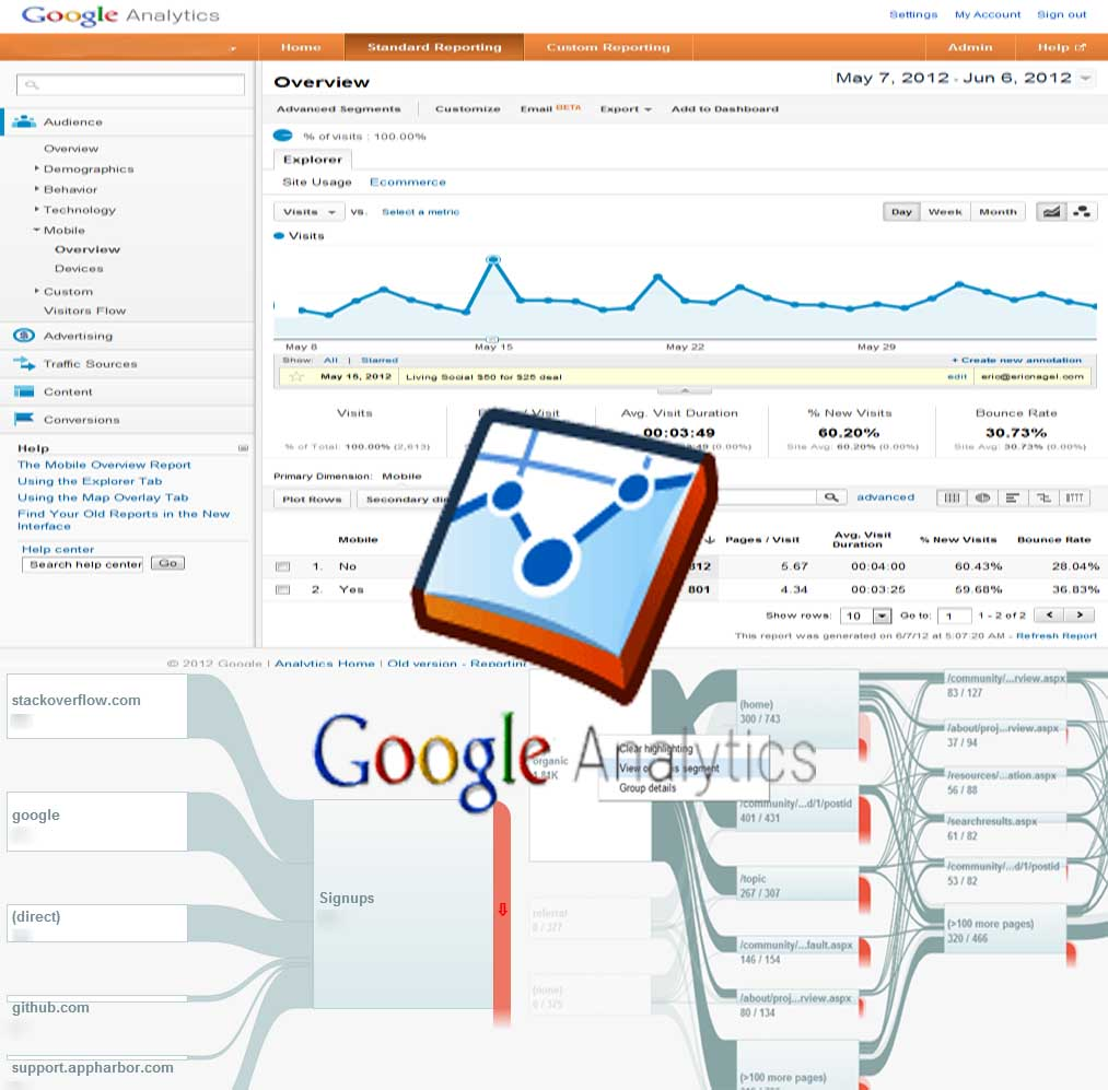 Use Google WebMaster and Google Analytics for Optimization SEO Google Pinguin