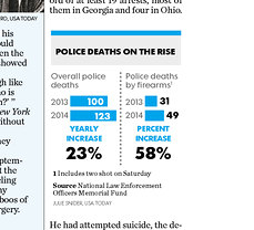 USA Today zeroes in on the last two years to suggest a trend.