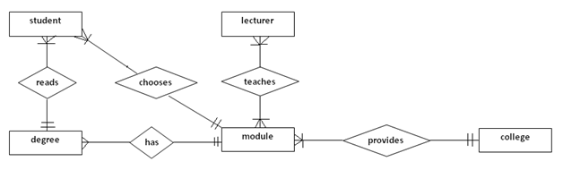 lecturer and student relationship problem