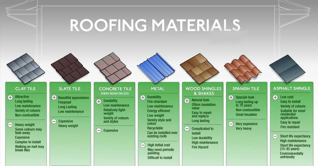 Superior Commercial Roofing Materials: Roofing Materials For Commercial Roofing  Systems