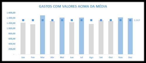 Série Gráficos Personalizados: Valores Acima da Média - Parte II