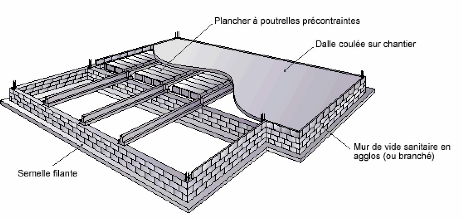 Ma formation en ma onnerie les planchers sur vide sanitaire for Isolation sol garage sans vide sanitaire
