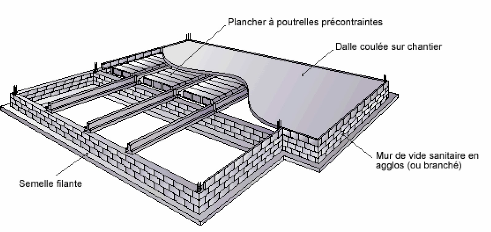 ma formation en ma onnerie les planchers sur vide sanitaire. Black Bedroom Furniture Sets. Home Design Ideas