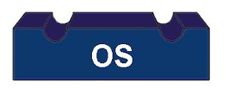 TeradataWiki-Teradata  OS